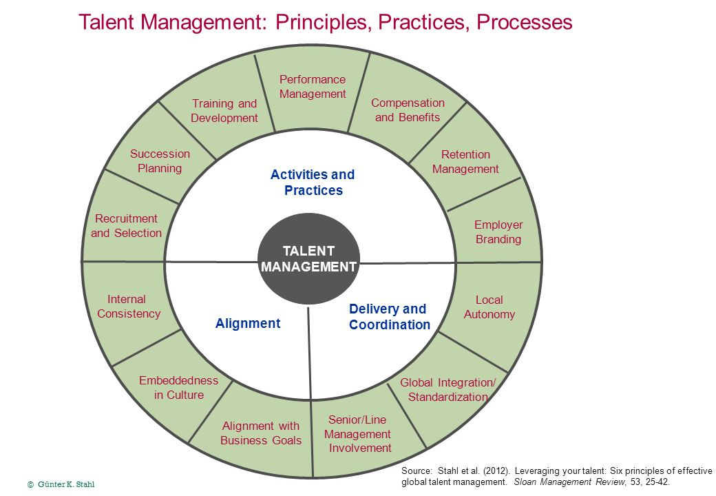succession management trends and current practice For this report, practices, policies, measurement and management of career &   is to reflect on current trends in career & succession management, and how.