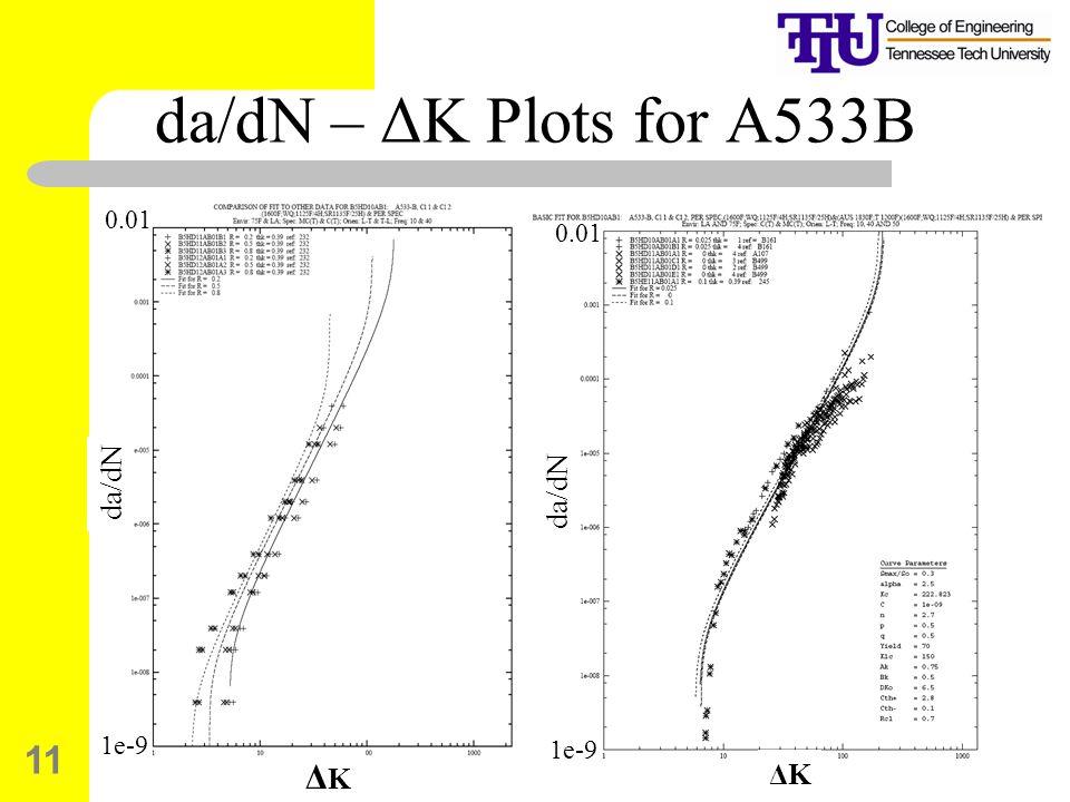 da/dN – ΔK Plots for A533B 0.01 1e-9 0.01 1e-9 da/dN da/dN ΔK ΔK