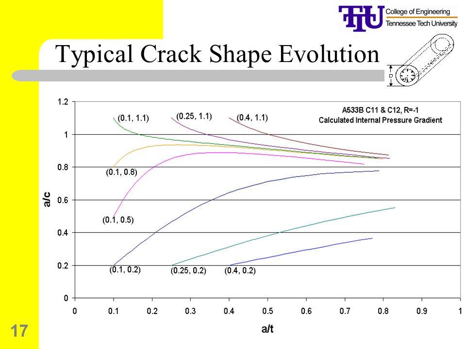 Typical Crack Shape Evolution