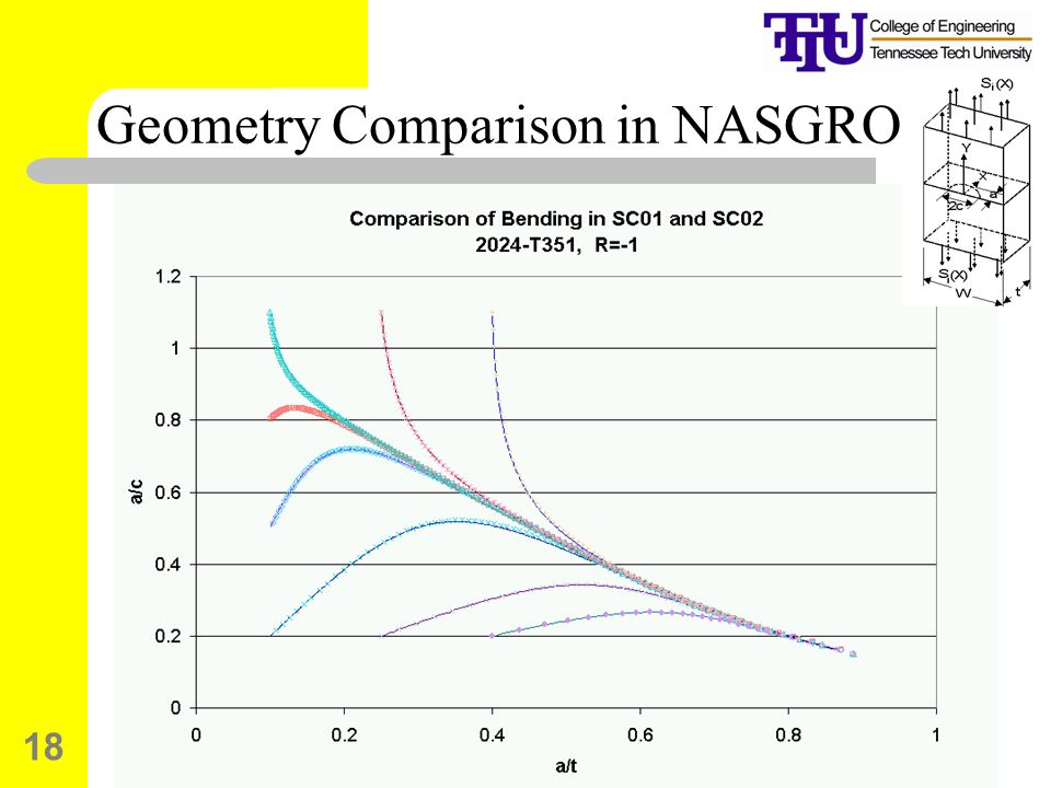 Geometry Comparison in NASGRO