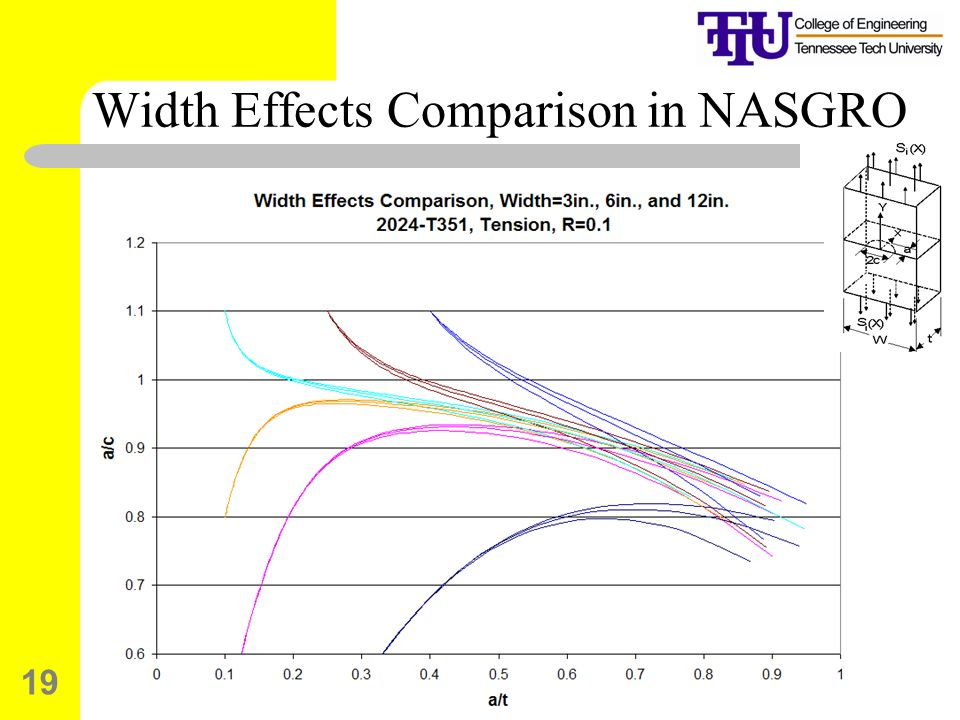 Width Effects Comparison in NASGRO