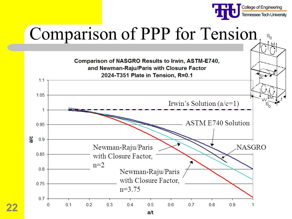 Comparison of PPP for Tension