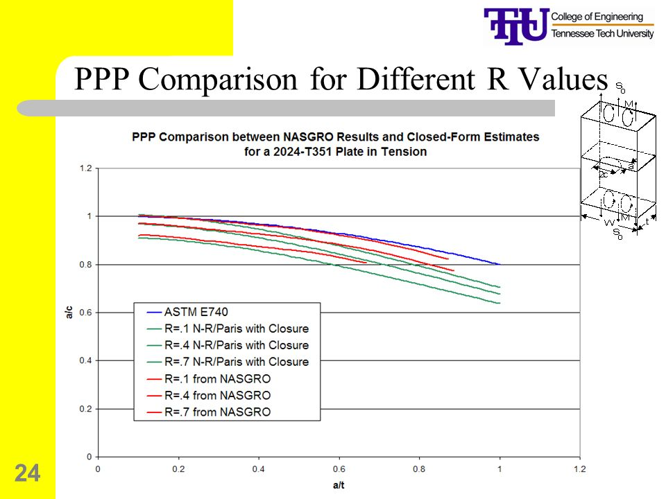 PPP Comparison for Different R Values