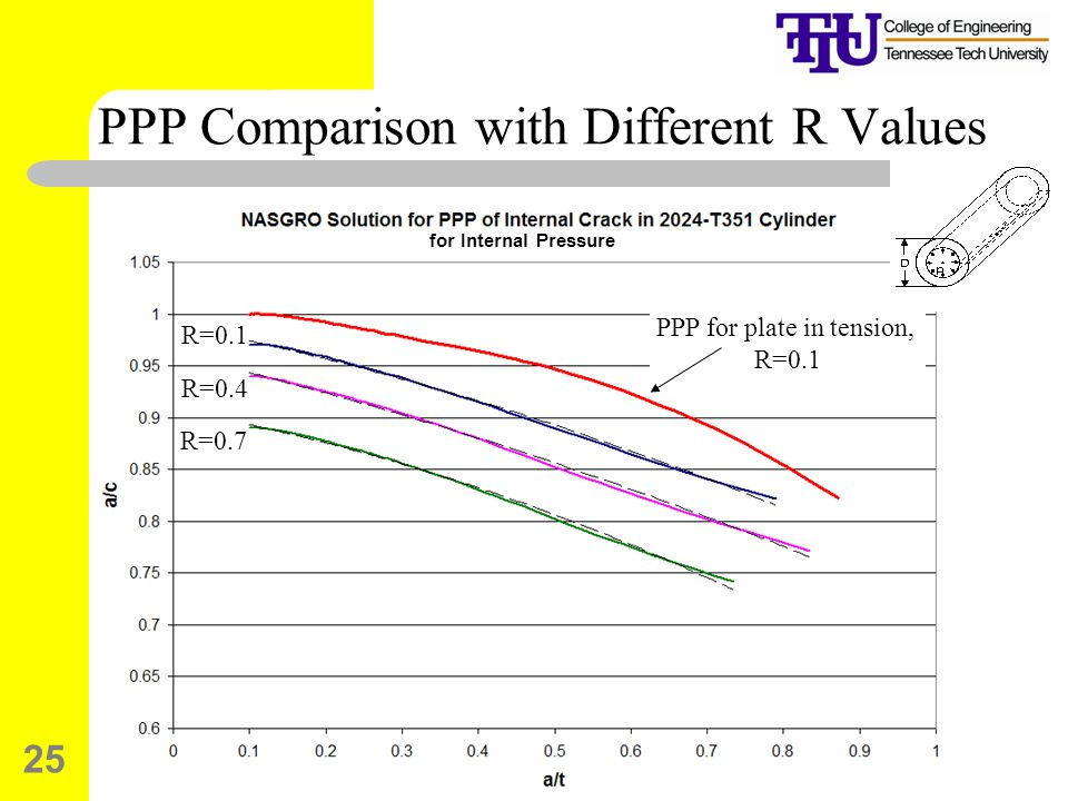 PPP Comparison with Different R Values