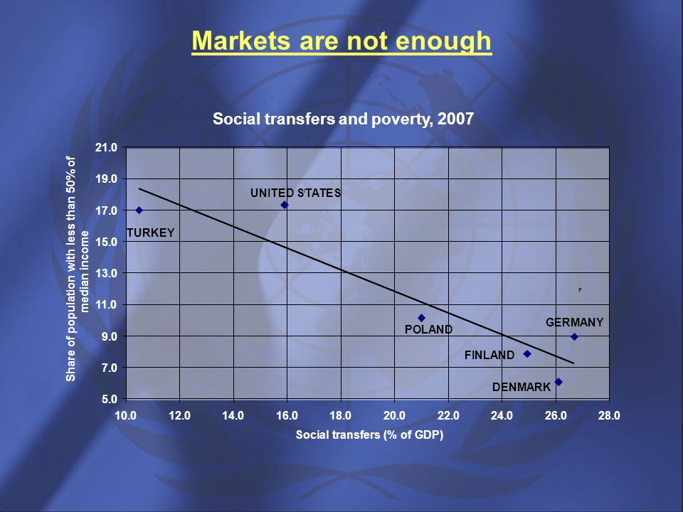 Markets are not enough Social transfers and poverty, 2007 21.0 19.0