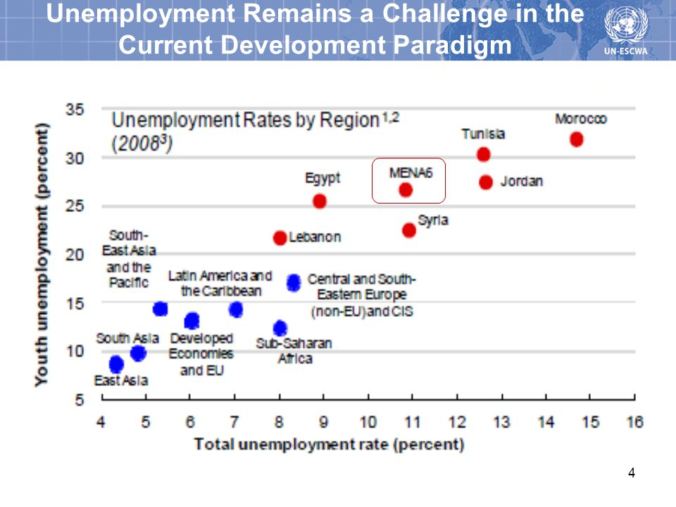 Unemployment Remains a Challenge in the Current Development Paradigm
