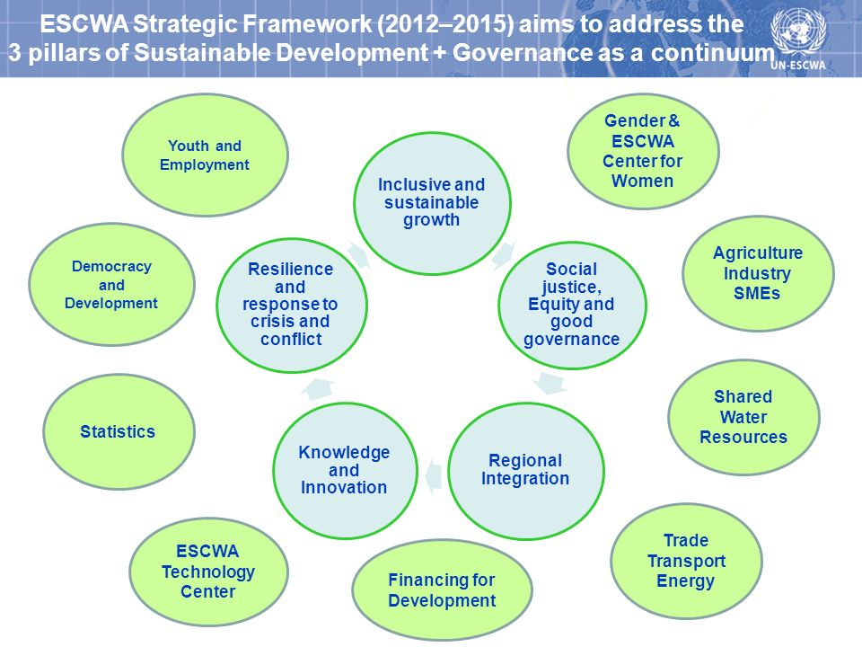 ESCWA Strategic Framework (2012–2015) aims to address the