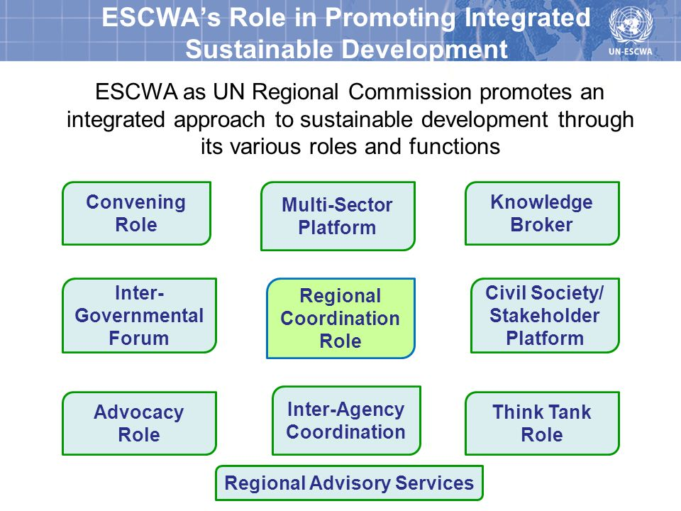 ESCWA's Role in Promoting Integrated Sustainable Development