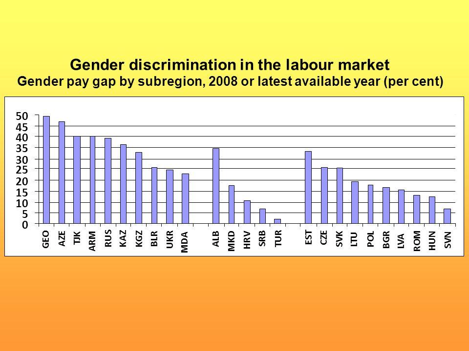 Gender discrimination in the labour market