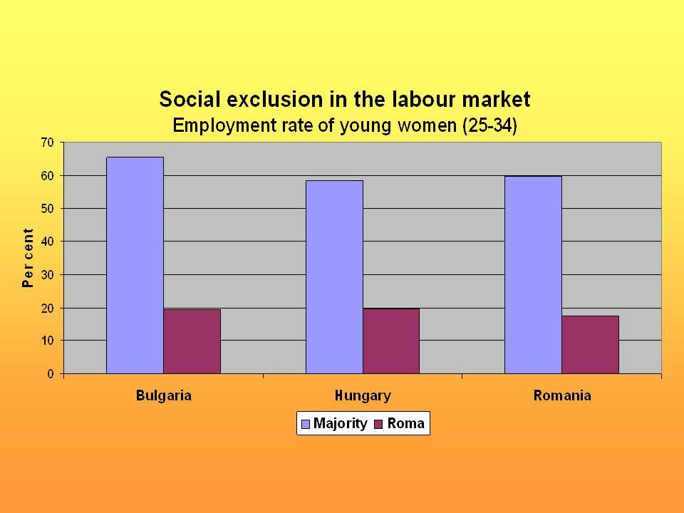 Source: UNECE Generations and Gender Surveys.