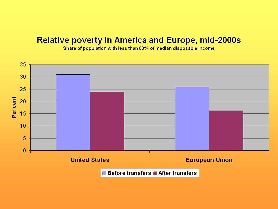 Source: Eurostat, OECD Social and Welfare Statistics.