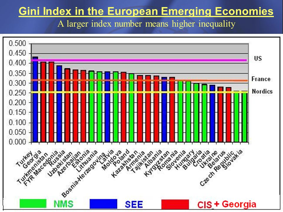 Gini Index in the European Emerging Economies A larger index number means higher inequality