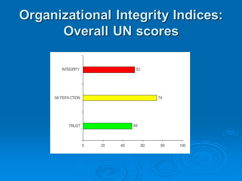 Organizational Integrity Indices: Overall UN scores