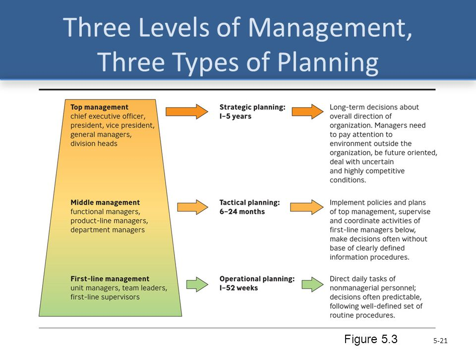 levels of strategic management and their uses Strategic management which can help the corporate management to explore the possible opportunities and at the same time to achieve an optimum level of efficiency by minimizing the expected threats.