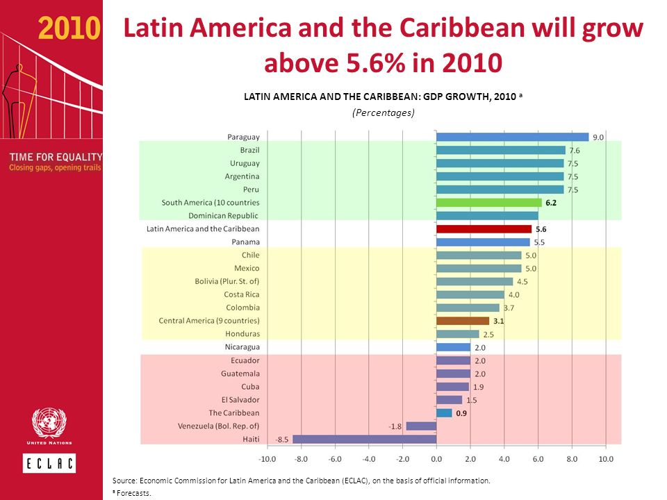 Latin America and the Caribbean will grow above 5.6% in 2010