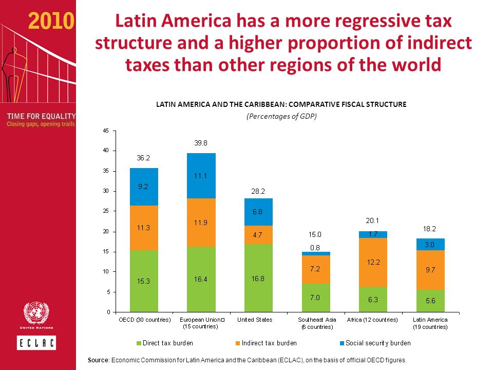 LATIN AMERICA AND THE CARIBBEAN: COMPARATIVE FISCAL STRUCTURE