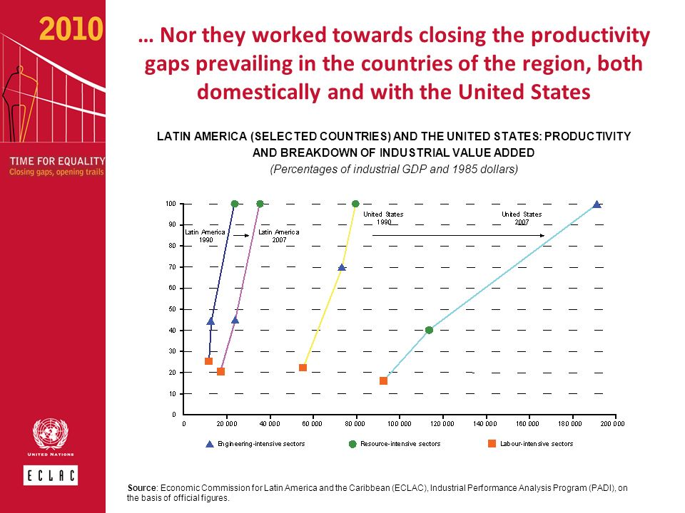 … Nor they worked towards closing the productivity gaps prevailing in the countries of the region, both domestically and with the United States