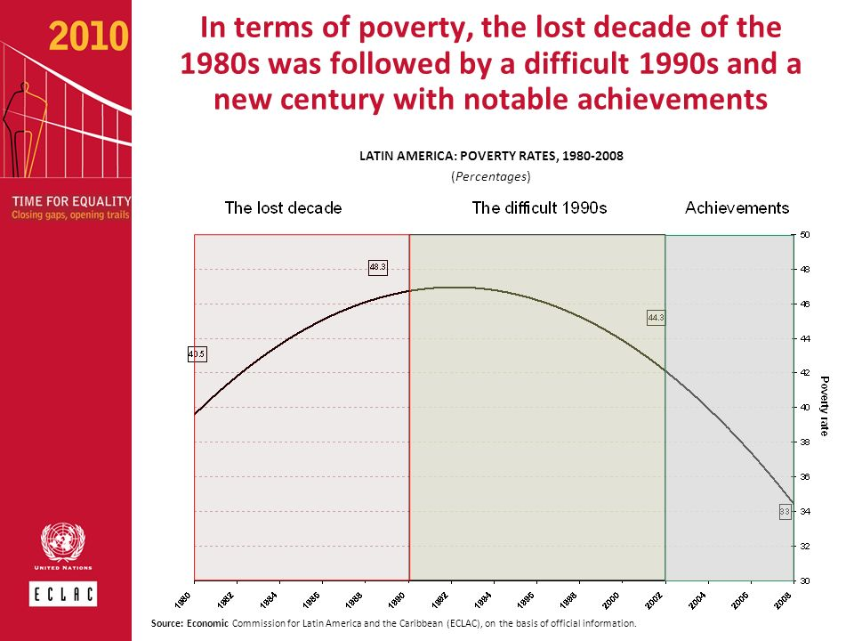 LATIN AMERICA: POVERTY RATES, 1980-2008
