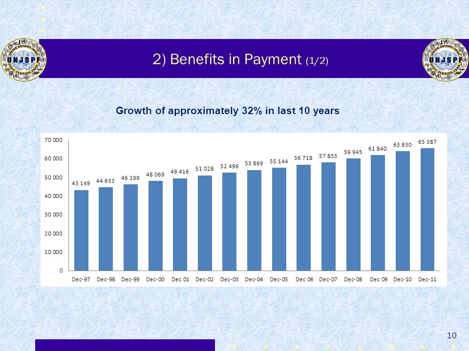 2) Benefits in Payment (1/2)