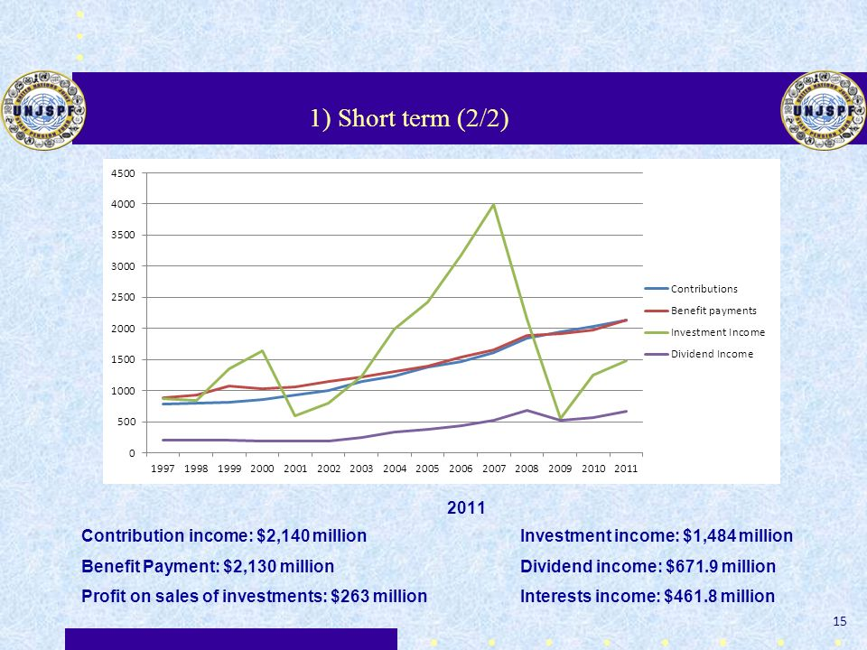 1) Short term (2/2) 2011. Contribution income: $2,140 million Investment income: $1,484 million.