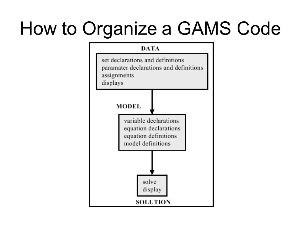 How to Organize a GAMS Code