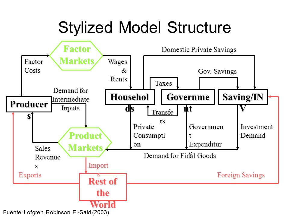 Stylized Model Structure