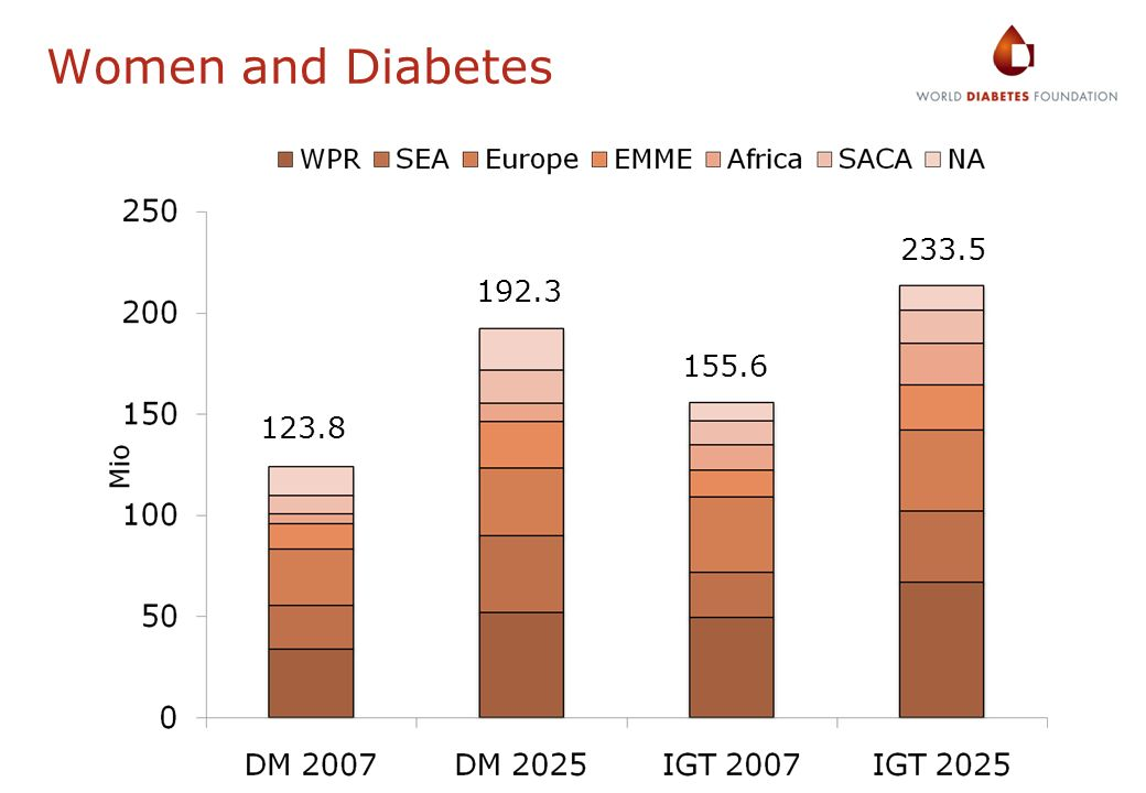 Women and Diabetes 233.5 192.3 155.6 123.8