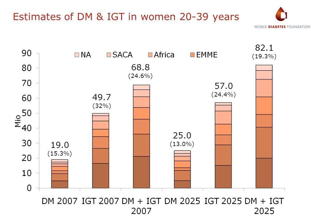 Estimates of DM & IGT in women 20-39 years