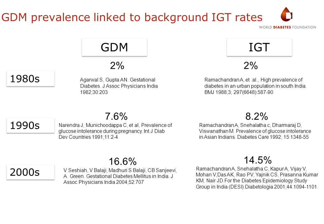 GDM prevalence linked to background IGT rates
