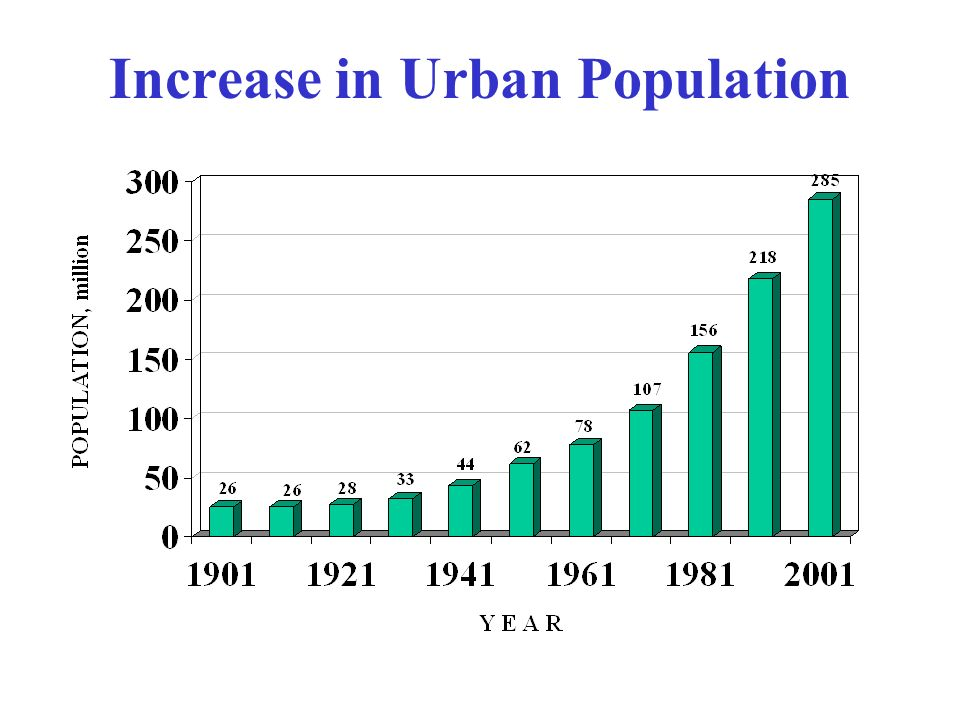 Increase in Urban Population