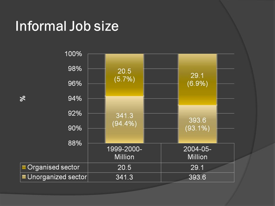 Informal Job size