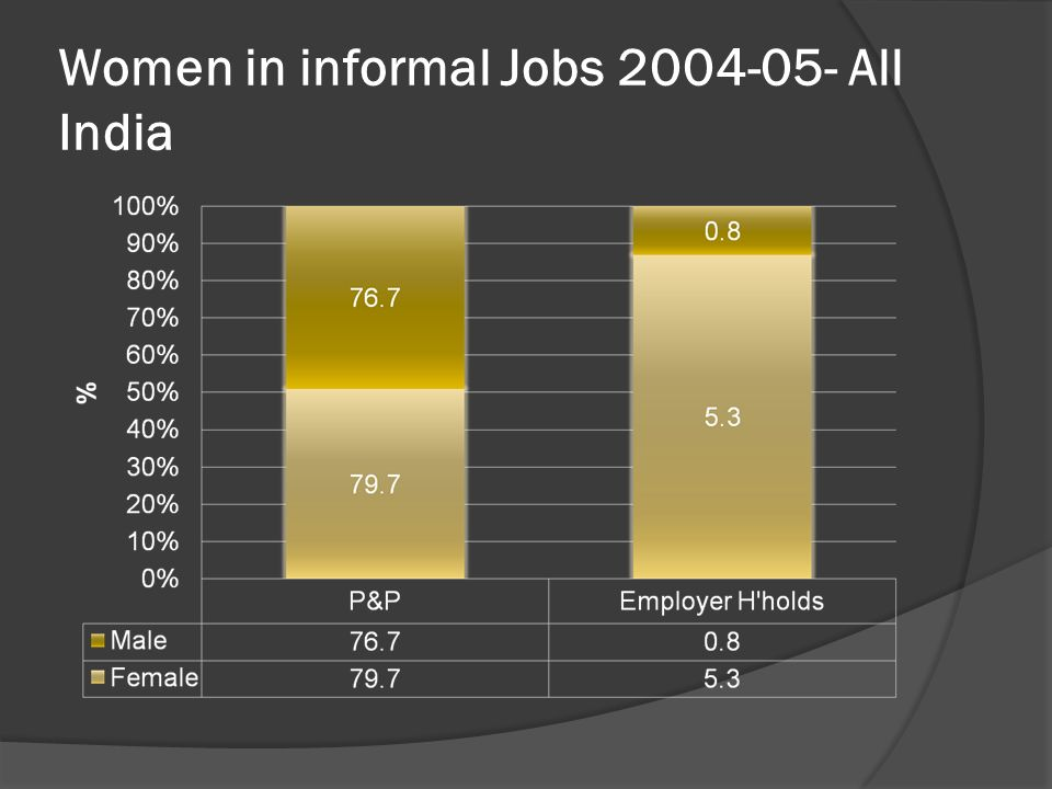 Women in informal Jobs 2004-05- All India