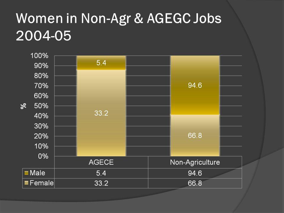 Women in Non-Agr & AGEGC Jobs 2004-05