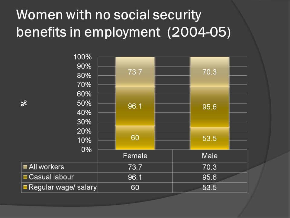 Women with no social security benefits in employment (2004-05)