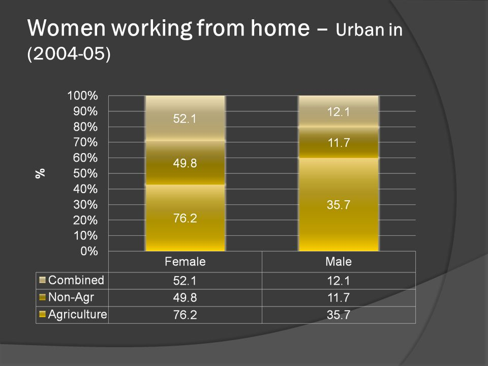 Women working from home – Urban in (2004-05)