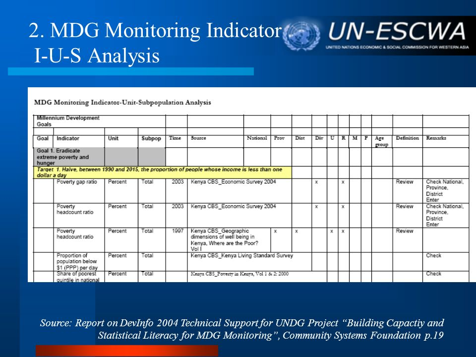 2. MDG Monitoring Indicator I-U-S Analysis