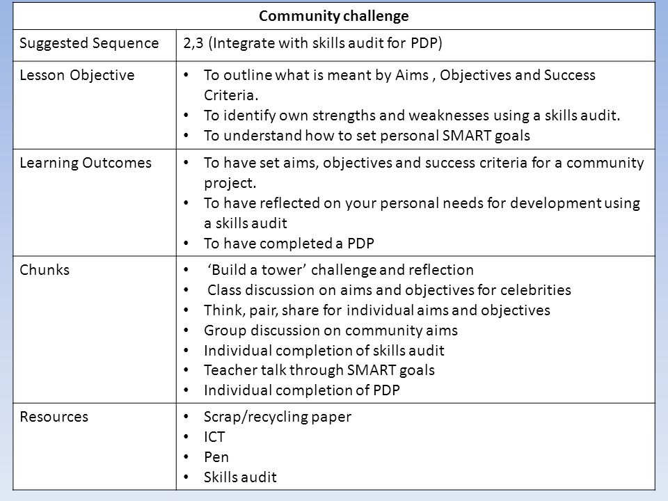 sequencing objectives (note: the role of pi objectives article explains the differences between team pi objectives and features and provides additional insights on their usage and value) safe relies on a rolling wave of short-term commitments from agile teams and trains to assist with business planning and outcomes .