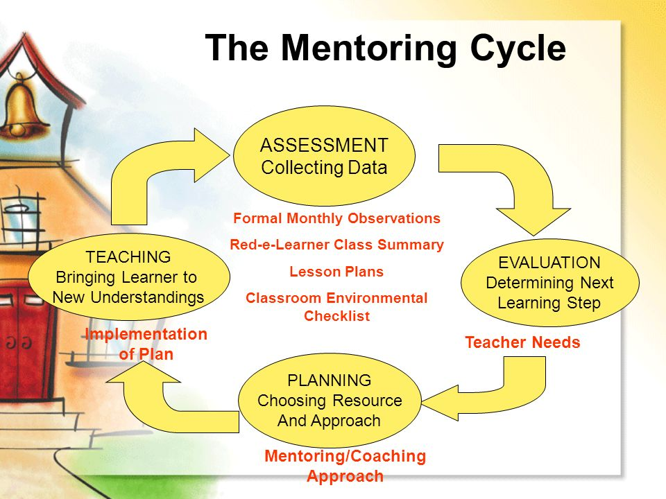 mentoring and assessing Assessing the mentoring relationship downloadable resources and relevant readings on cultivation closure for mentees at all phases of the mentoring relationship, both you and your mentor should feel motivated and confident that each is contributing toward shared goals.