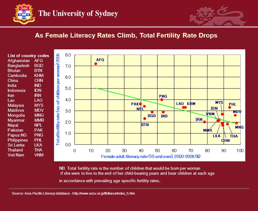 As Female Literacy Rates Climb, Total Fertility Rate Drops