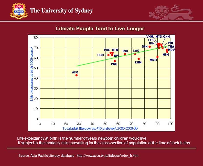 Literate People Tend to Live Longer
