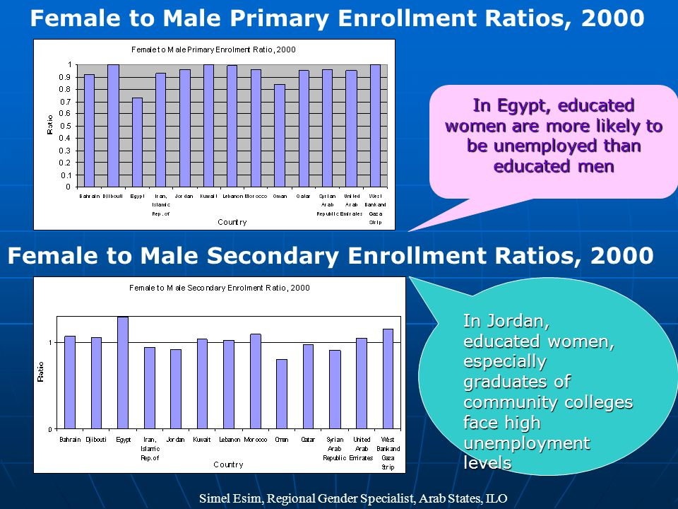 Female to Male Primary Enrollment Ratios, 2000