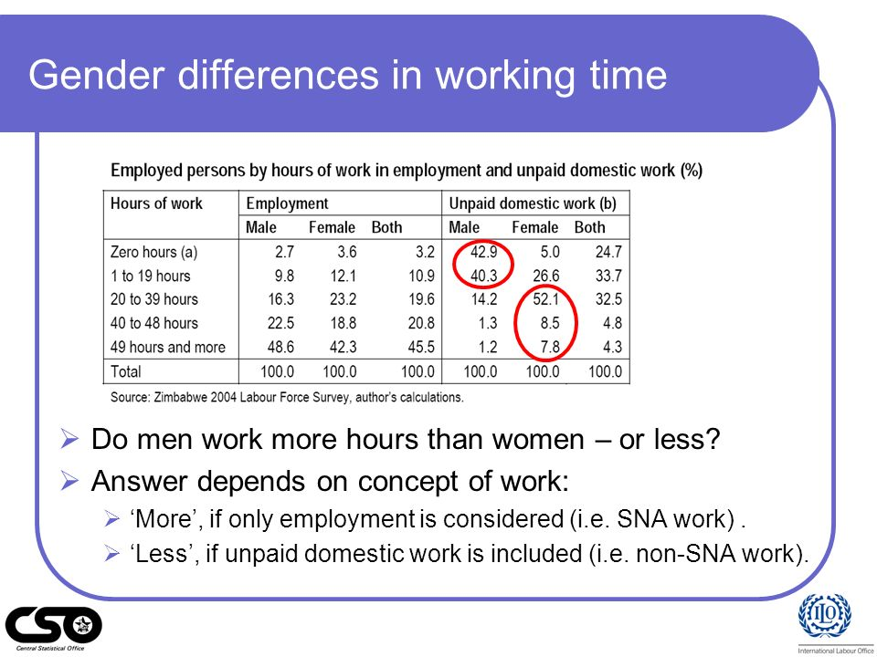 Gender differences in working time