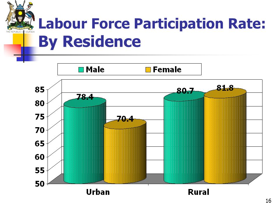 Labour Force Participation Rate: By Residence