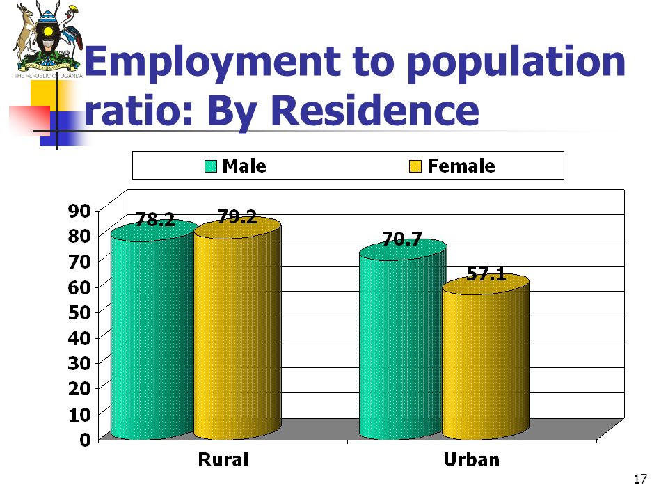 Employment to population ratio: By Residence
