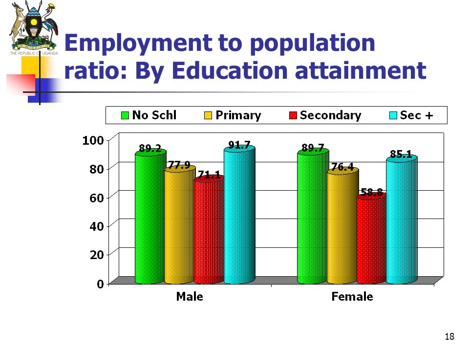 Employment to population ratio: By Education attainment
