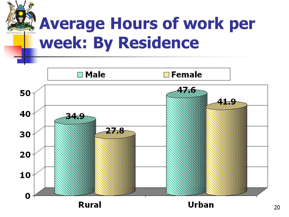 Average Hours of work per week: By Residence