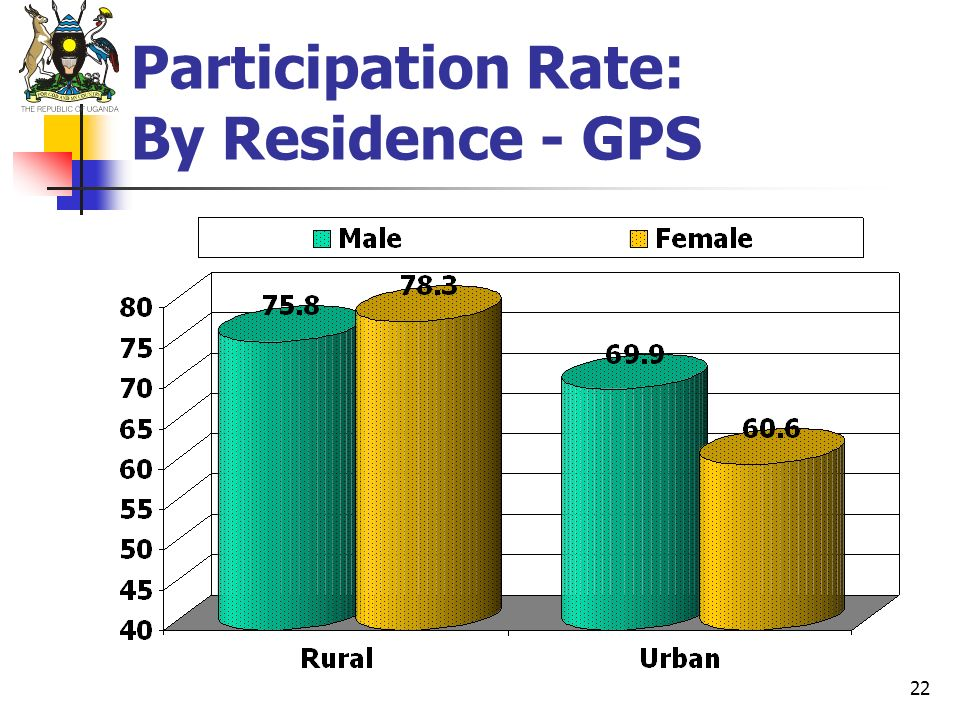 Participation Rate: By Residence - GPS