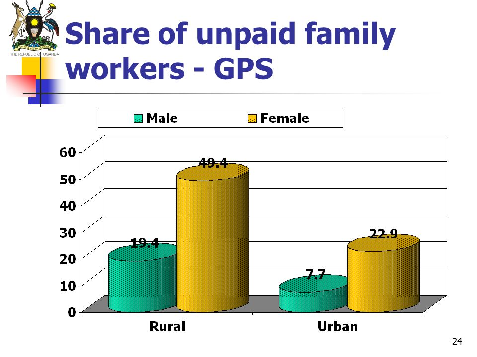 Share of unpaid family workers - GPS
