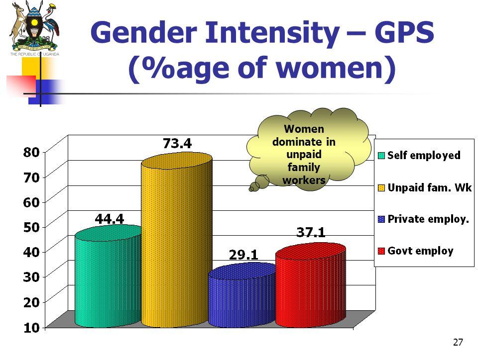 Gender Intensity – GPS (%age of women)