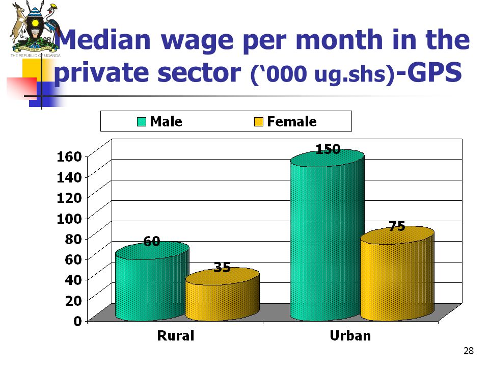 Median wage per month in the private sector ('000 ug.shs)-GPS